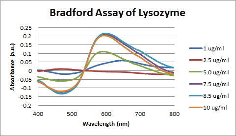 Image:Bradford Assay of Lysozyme Spectra (First Attempt).png