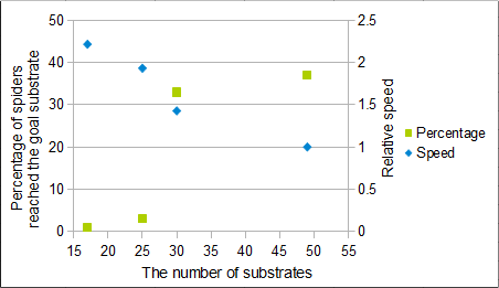 Fig.9 Correlations between the number of substrates and moving data of spiders