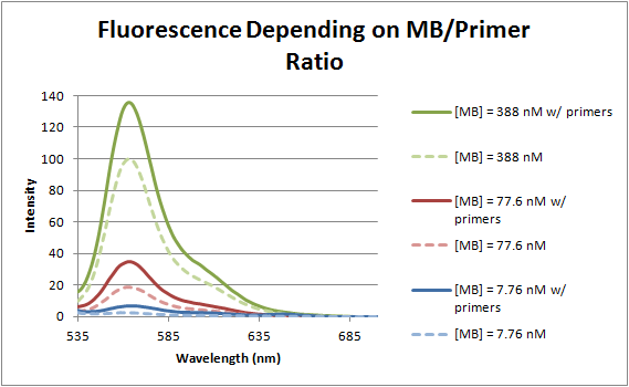 Image:12-06-22 concentration dependent fluorescence of MB.png