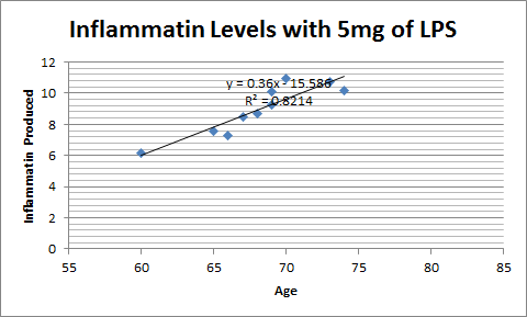 File:5mg scatterplot.png