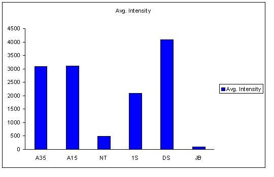 File:Cst818intensitygraph.jpg