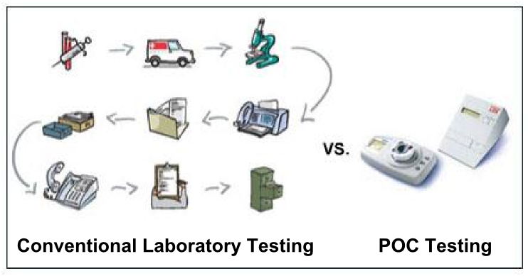 Figure 1: POC testing improves care by providing physicians with immediate testing results.