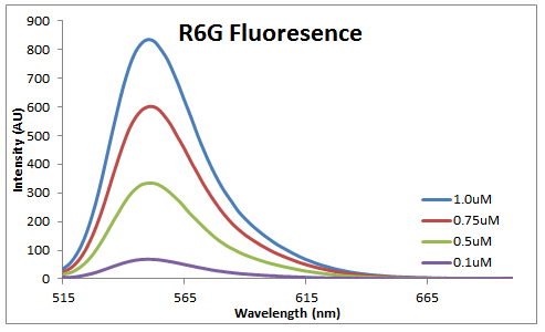 2014 1001 R6G fluor.PNG