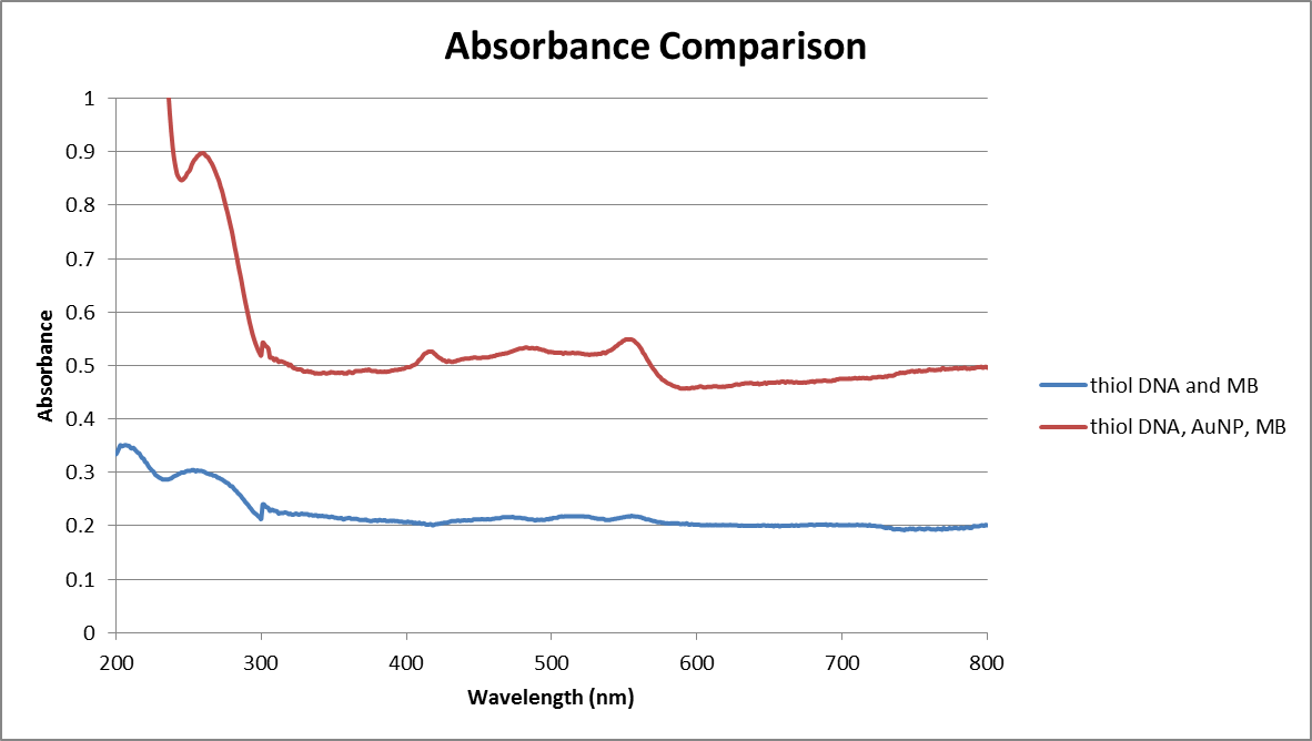 Absorbance 05312013.png