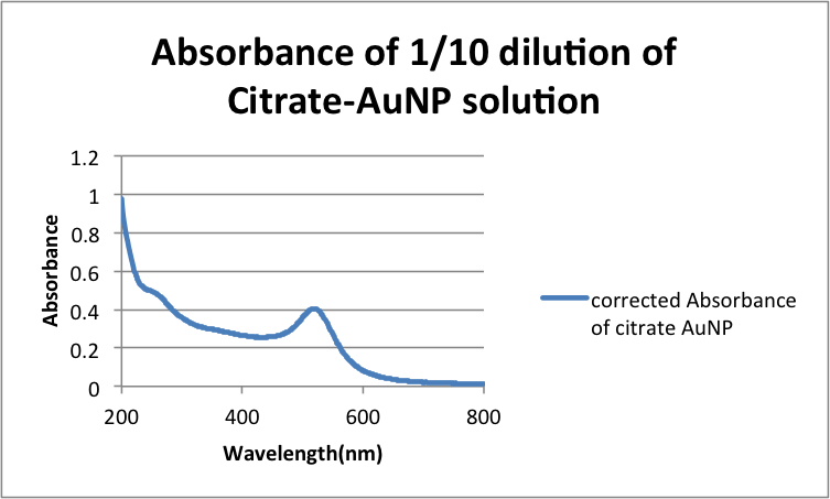 Image:Absorbance 10dilution CHEM571 08282013.png