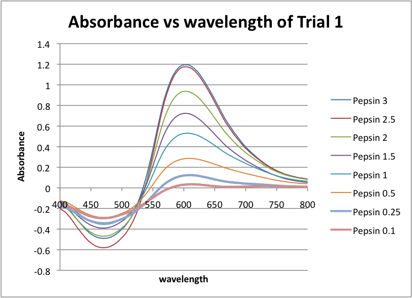 Absorbance vs Wavelength of Trial 1.png