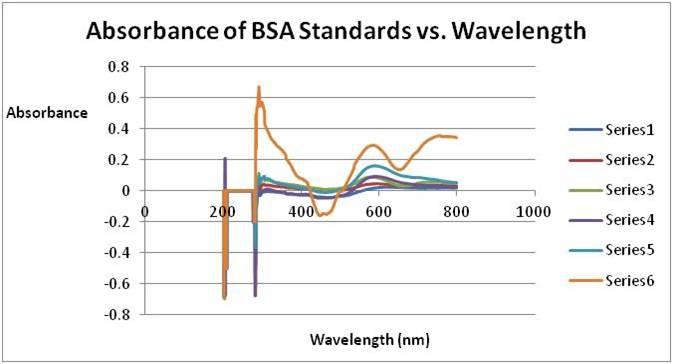 File:Experimental Biological Chemistry - BSA Standards vs Wavelength.jpg