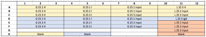 16.05.30 qPCR Plate 2 screen shot.png