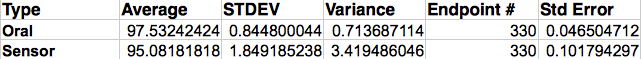 File:BME100 Group10 Lab 3 Descriptive Stats.png