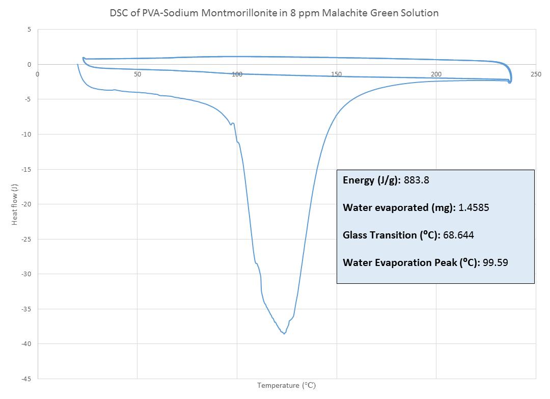 DSC PVA NaMT 8ppm MG MJJ 092014.png
