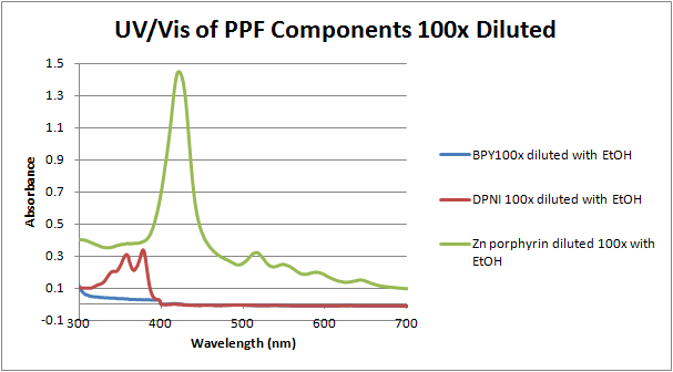 File:12-06-07 uv-vis of PPF components 100x diluted.png