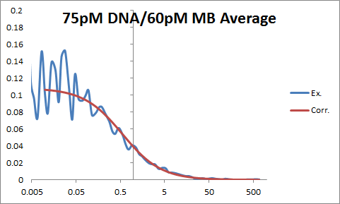 Image:75pM DNA OWW.png