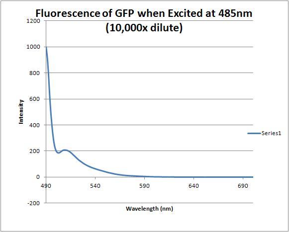 Image:Gfp fluorescence2.JPG