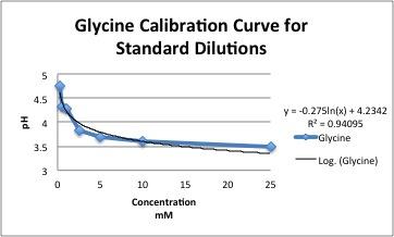 GlycineCalibration.jpg