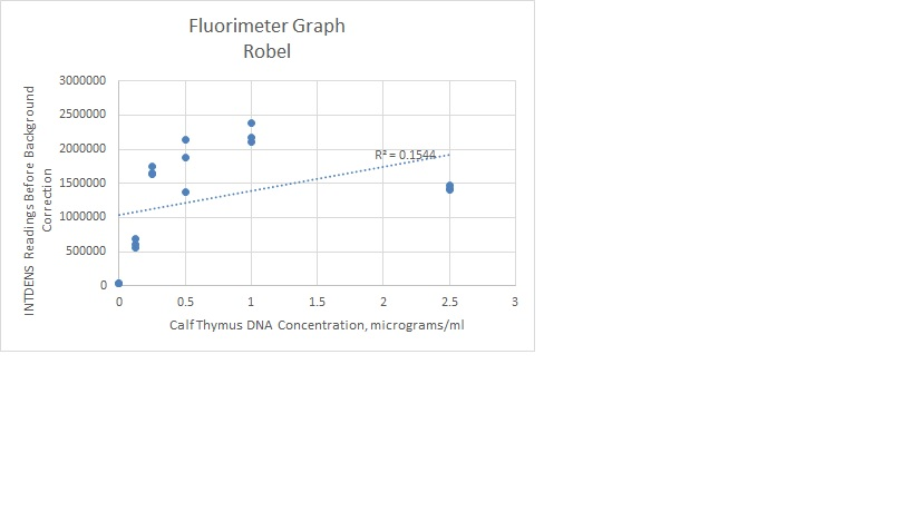 Graph Robel.JPEG