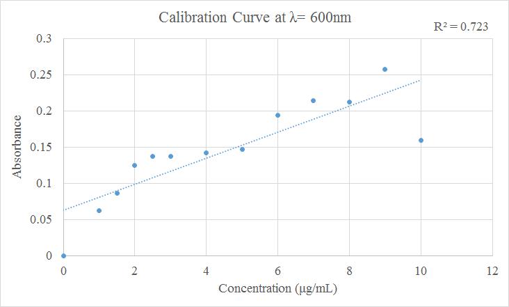 Nunziata Bradford Calibration Curve 9 23.png