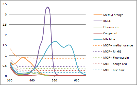 12-06-29 uv vis of MOF and dyes.png