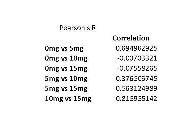 File:7pearson's r test.jpg