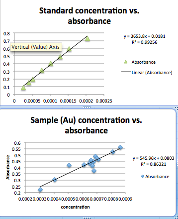 AA calibration curves