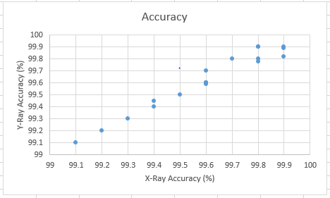 File:Accuracy graph.PNG