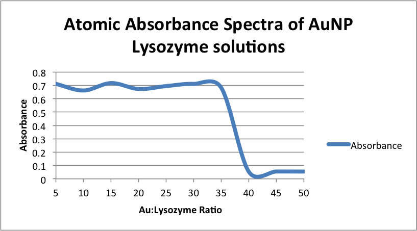 Image:Atomic Absorbance Spectra of AuNP Lysozyme solutions zem .png