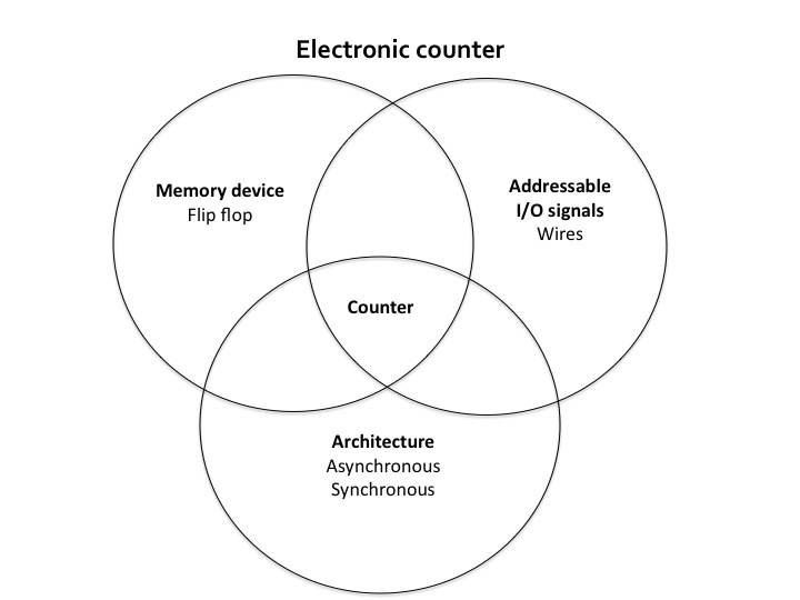 File:Electronic Counter.jpg