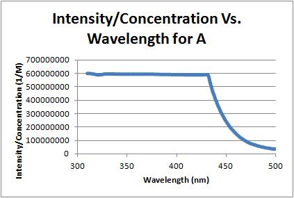 Intensity over concentration vs wavelength a 10-5-11.jpg