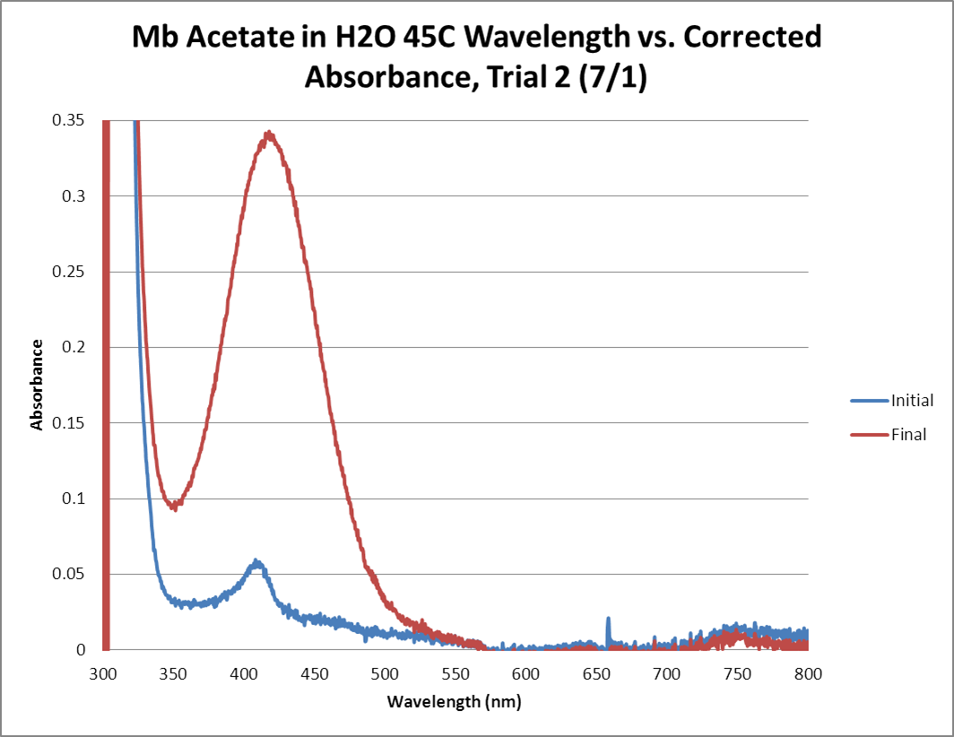 Mb Acetate OPD H2O2 H2O 45C GRAPH Trial2.png