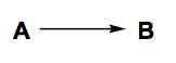 Scheme 1: A Well-behaved Organic Reaction