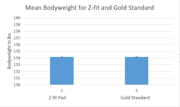 Image: Z_fit_body_weight.png