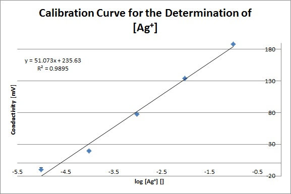 Ag+ Calibration Curve 3-26-2013.jpg