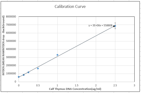 Image:Group 25 Calibration Curve.PNG