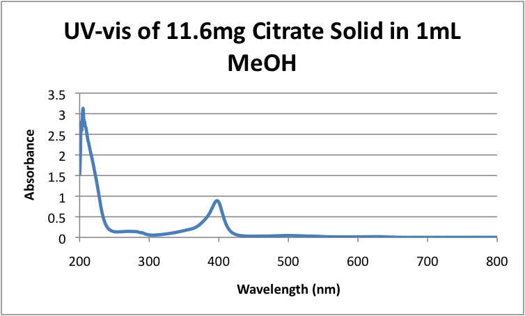 UV-vis of 11.6mg Citrate Solid in 1mL MeOH.png