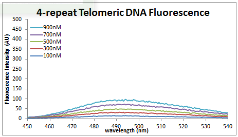 Image:2013_0725_4DNA.PNG