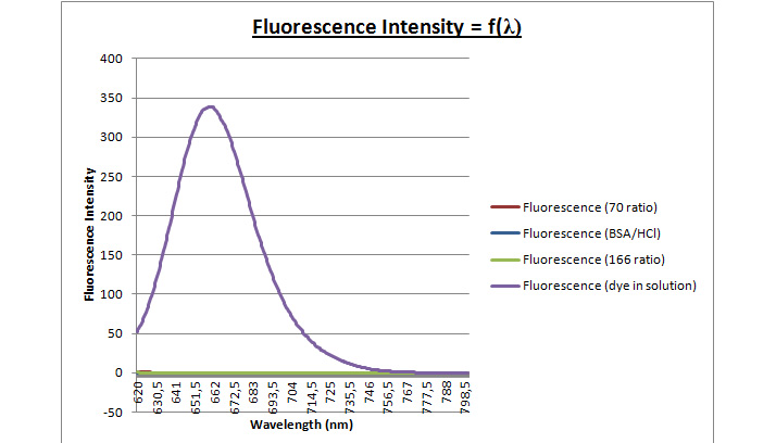 Image:27mar - fluorescence curve control solution.jpg