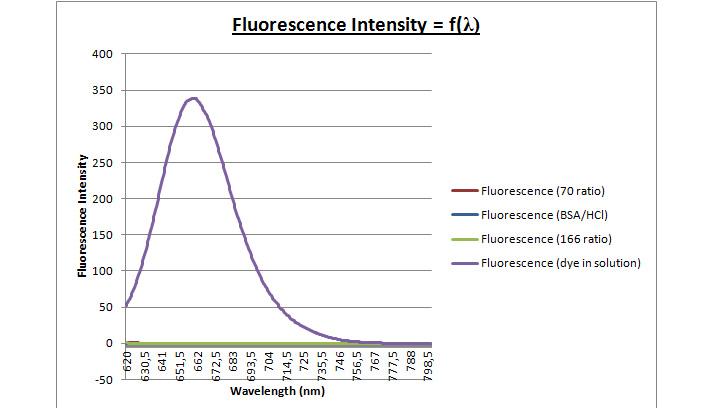 File:27mar - fluorescence curve control solution.jpg