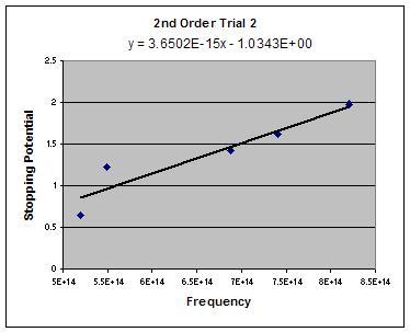 File:2nd order trial 2.JPG