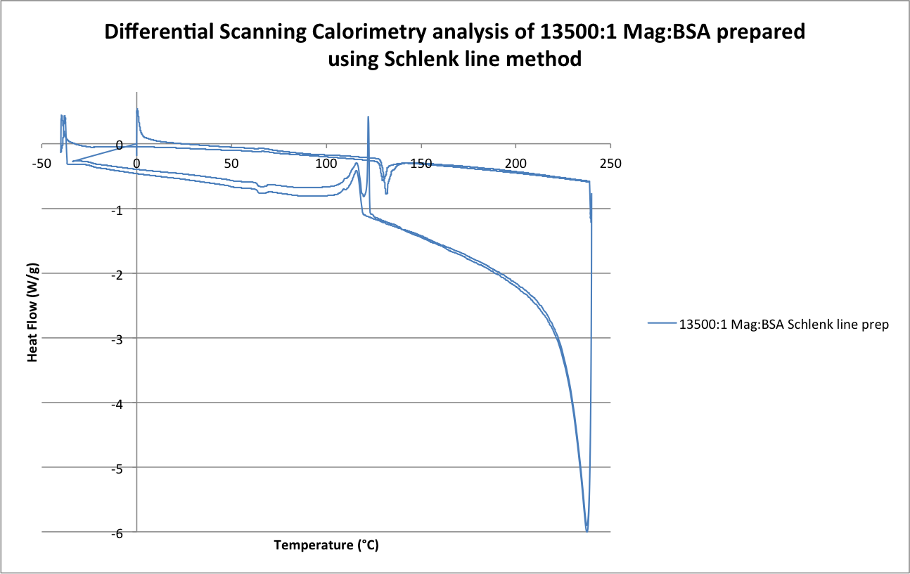 Image:Differential Scanning Calorimetry analysis of 13500-1 Mag-BSA prepared using Schlenk line method .png