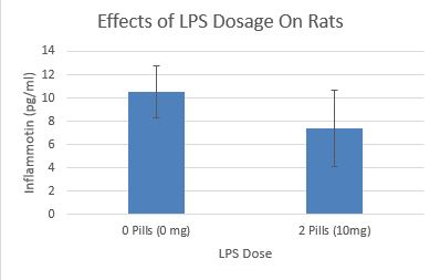 File:Effects of LPS Dosage On Rats Graph.JPG