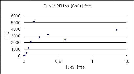 File:RFU Ca2+ graph.JPG