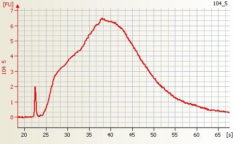 File:Affymetrix one cycle Wheat cRNA good quality.jpg