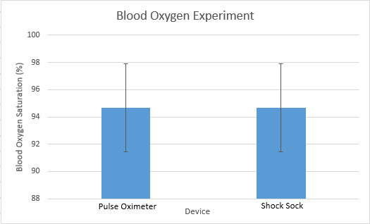 File:Blood Oxygen Graph.png