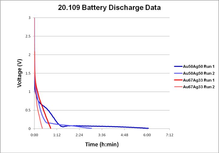 File:20.109(F10) BatteryDischarge.png