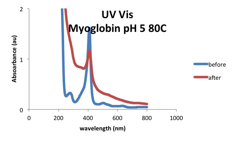 20160930 mrh Myoglobin UVVis.png