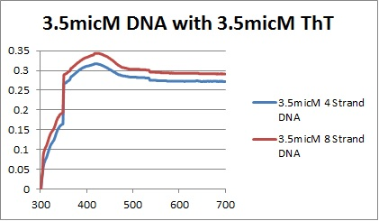 3.5micM DNAs graph.jpg