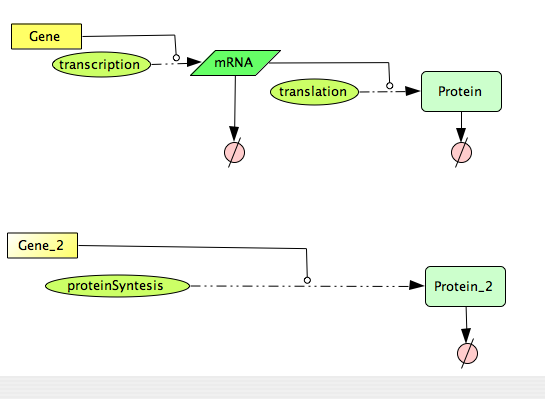 File:CellDesigner QSS Constitutive Gene Expression Network.png