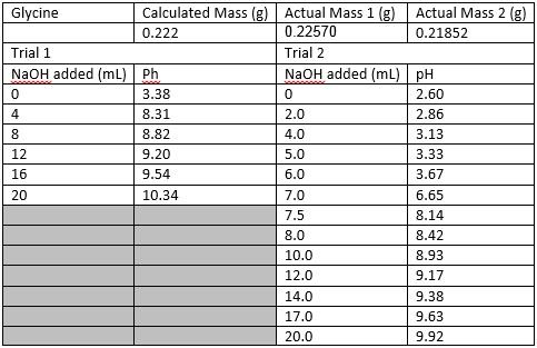 File:Glycine pH table.jpg