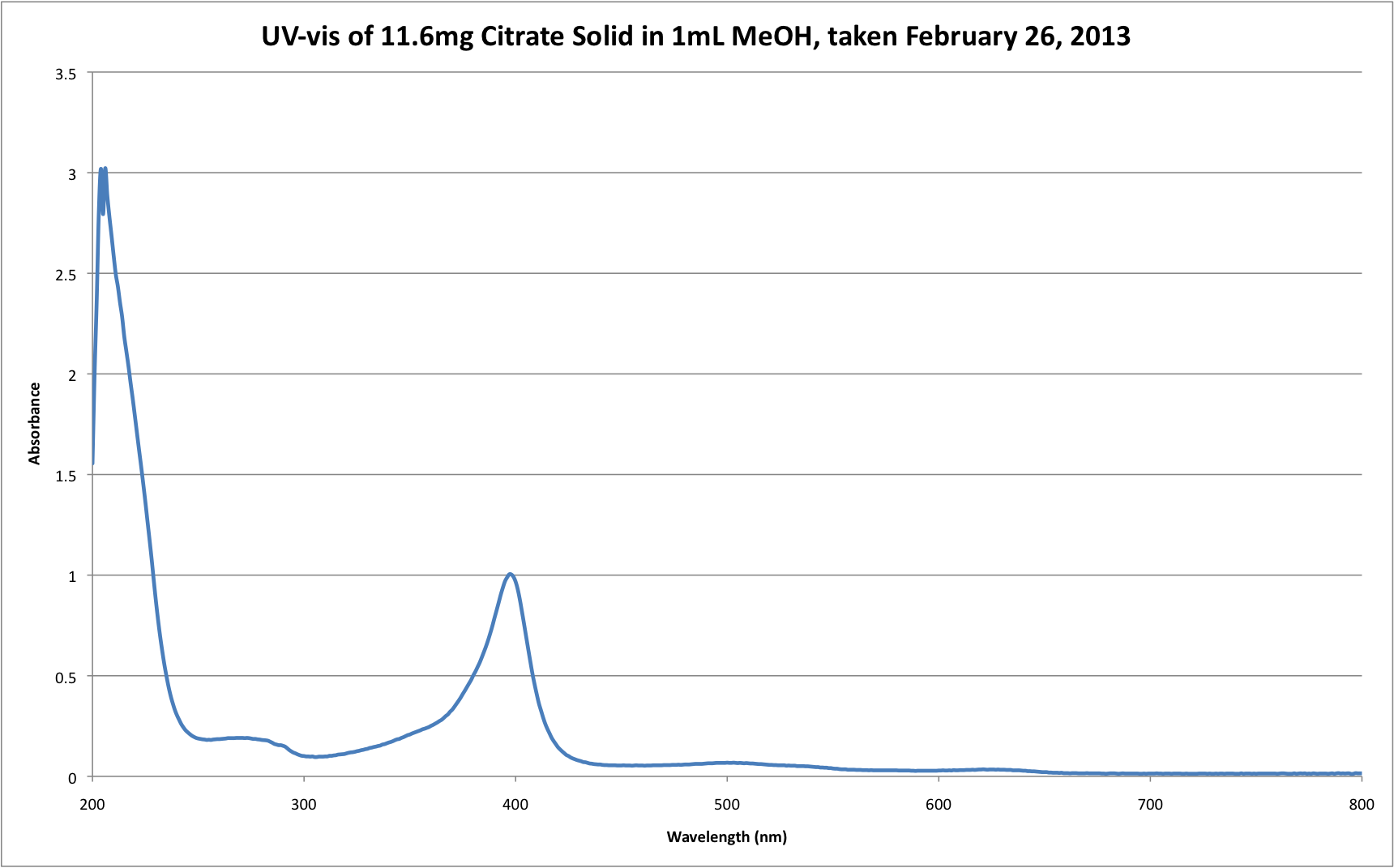UV-vis of 11.6mg Citrate Solid in 1mL MeOH, taken February 26, 2013.png