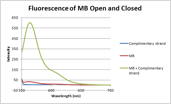 File:12-06-14 fluorescence of MB open and closed.png