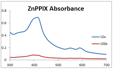 Image:2013 1023 ZnPPIX abs spectra (mine).PNG